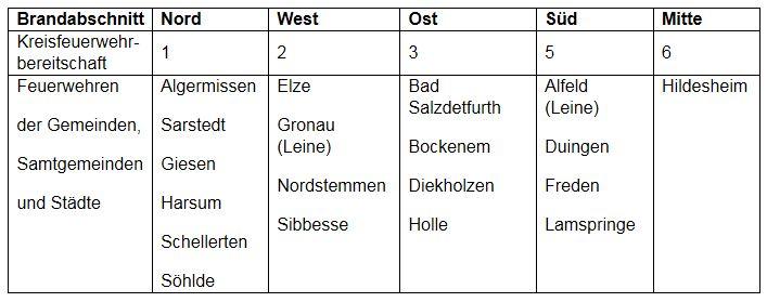 Feuerwehrbreitschaftseinteilung_LK-Hildesheim